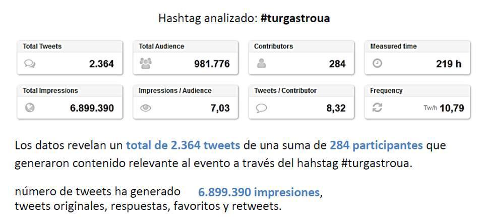 #TurGastroUA Datos de alcance en Twitter